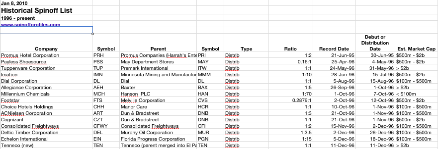 Historical Spinoff List for Backtest Spinoffs – Stock List Format